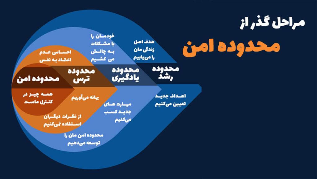 مراحل خروج از منطقه امن